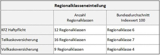 Regionalklassen Einteilung
